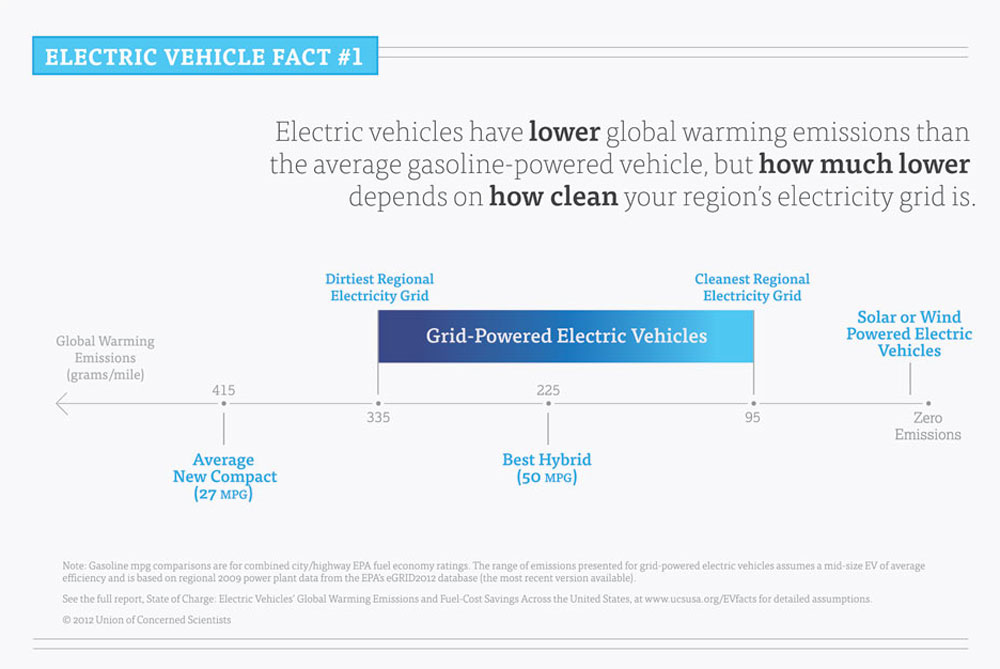 Ev Global Warming Emissions And Fuel Cost Savings