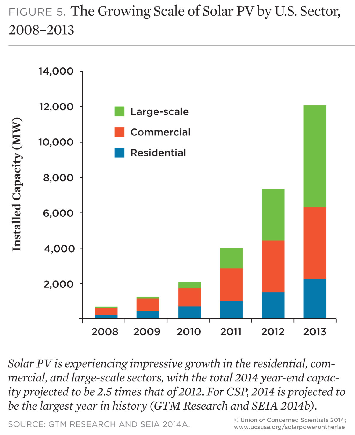 Solar Power On The Rise The Technologies And Policies Behind A