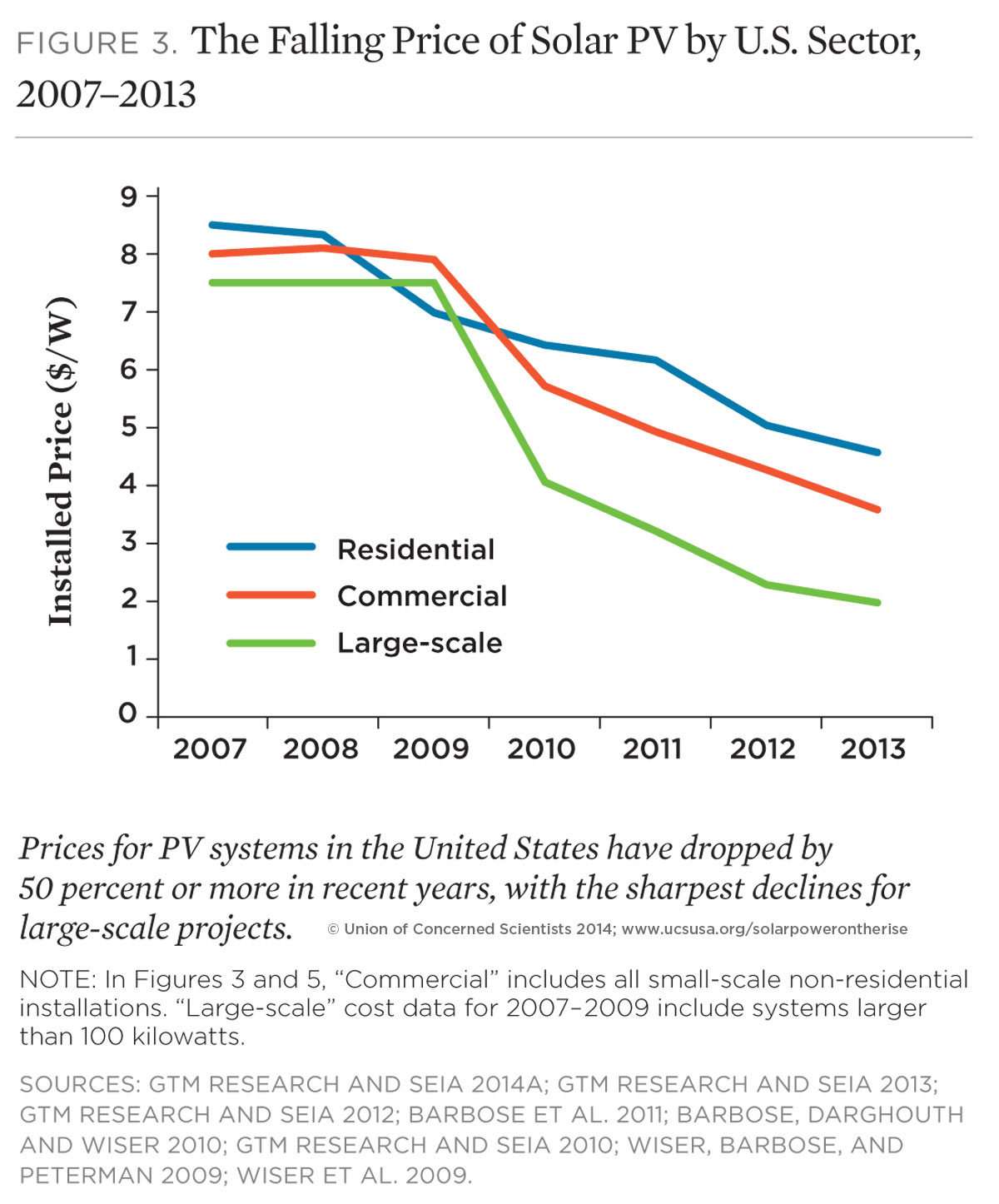 solar power on the rise the technologies and policies behind a chart the falling price of solar pv by u s sector