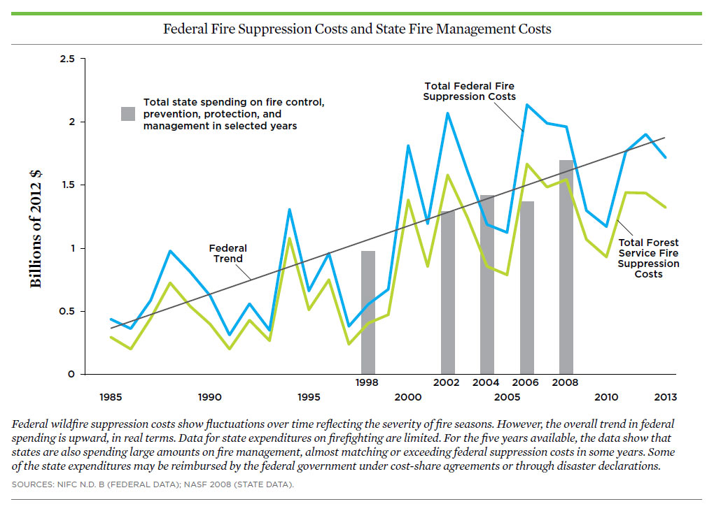 Playing with Fire: How Climate Change and Development