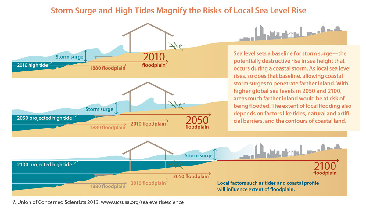 Sea level rise and tidal flooding forthcoming report on it included storm surge pooptronica