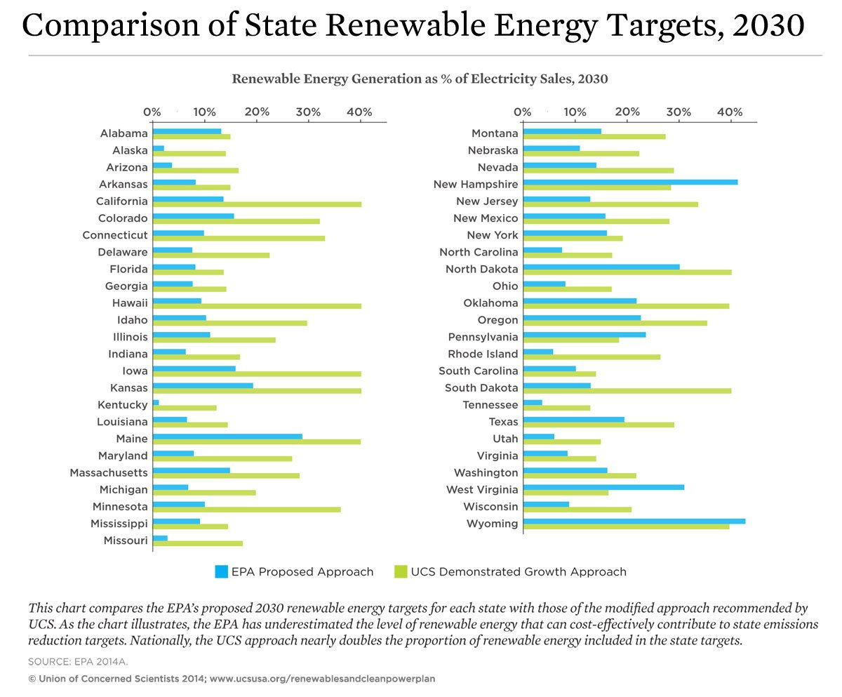 Chart of EPA versus UCS state renewable energy targets