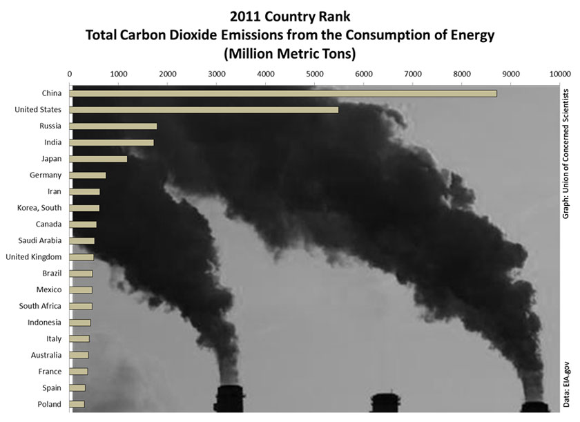 the contribution of carbon dioxide emission to global warming Greenhouse gas emissions for the world and top 10 emitting countries   submitted to the united nations framework convention on climate change   contribution of working group iii to the fifth assessment report of the.