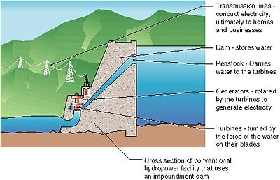 Hydroelectric Power Diagram
