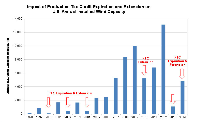 Production Tax Credit For Renewable Energy