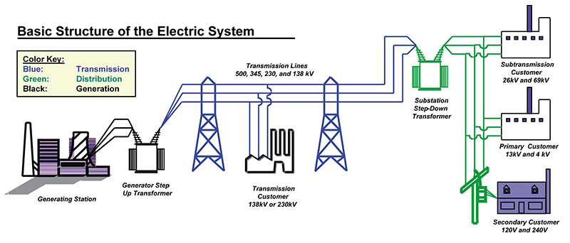 How the Electricity Grid Works | Union of Concerned Scientists