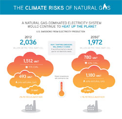 The Climate Risks of Natural Gas Infographic