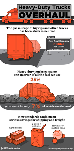 Thumbnail of infographic on heavy-duty truck standards