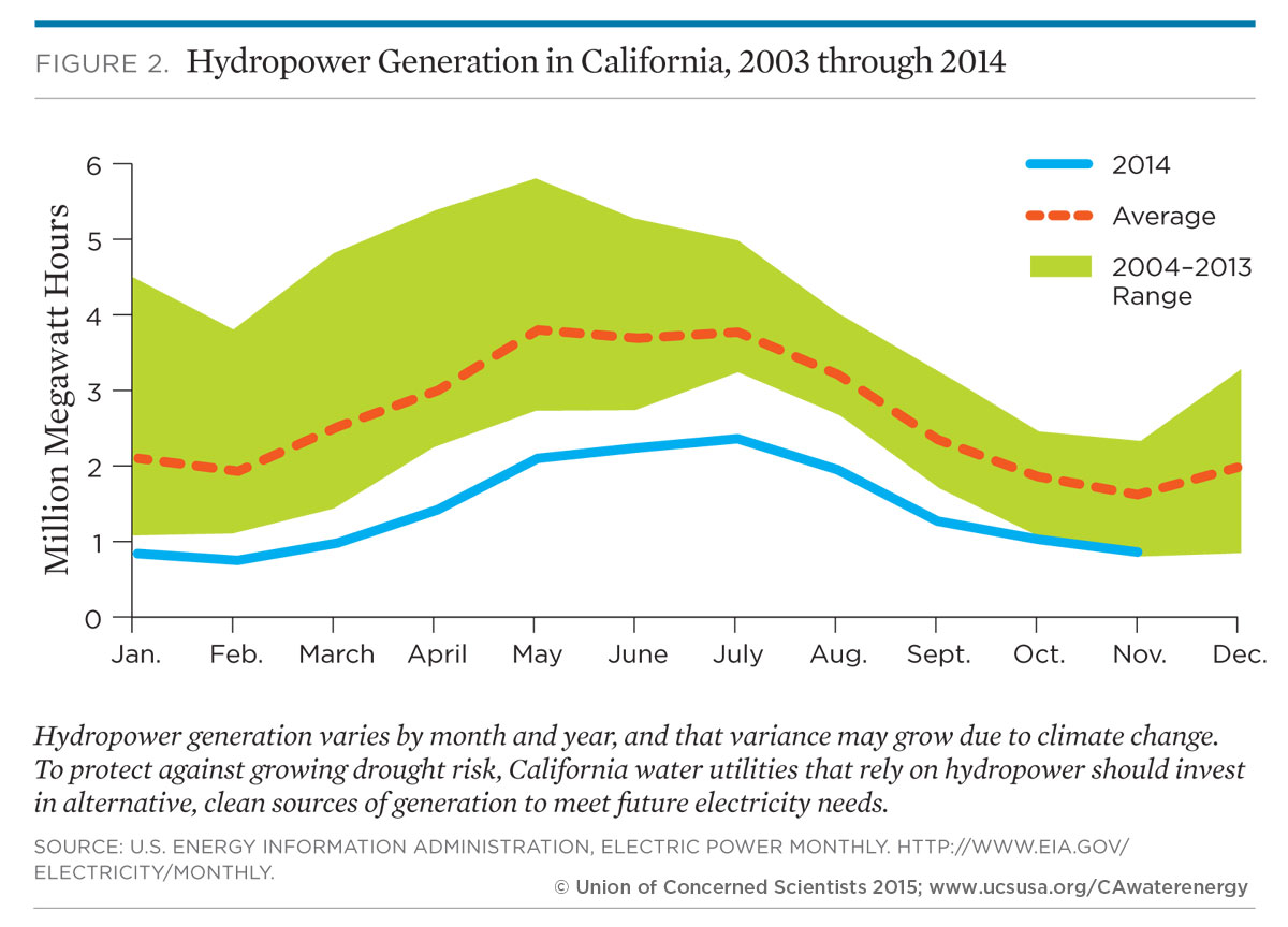 Clean Energy Opportunities In California S Water Sector