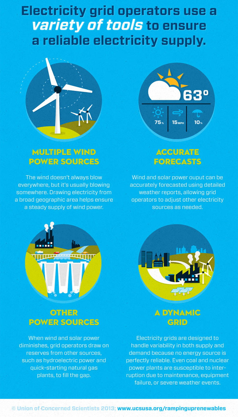 Is Renewable Energy Reliable Union Of Concerned Scientists