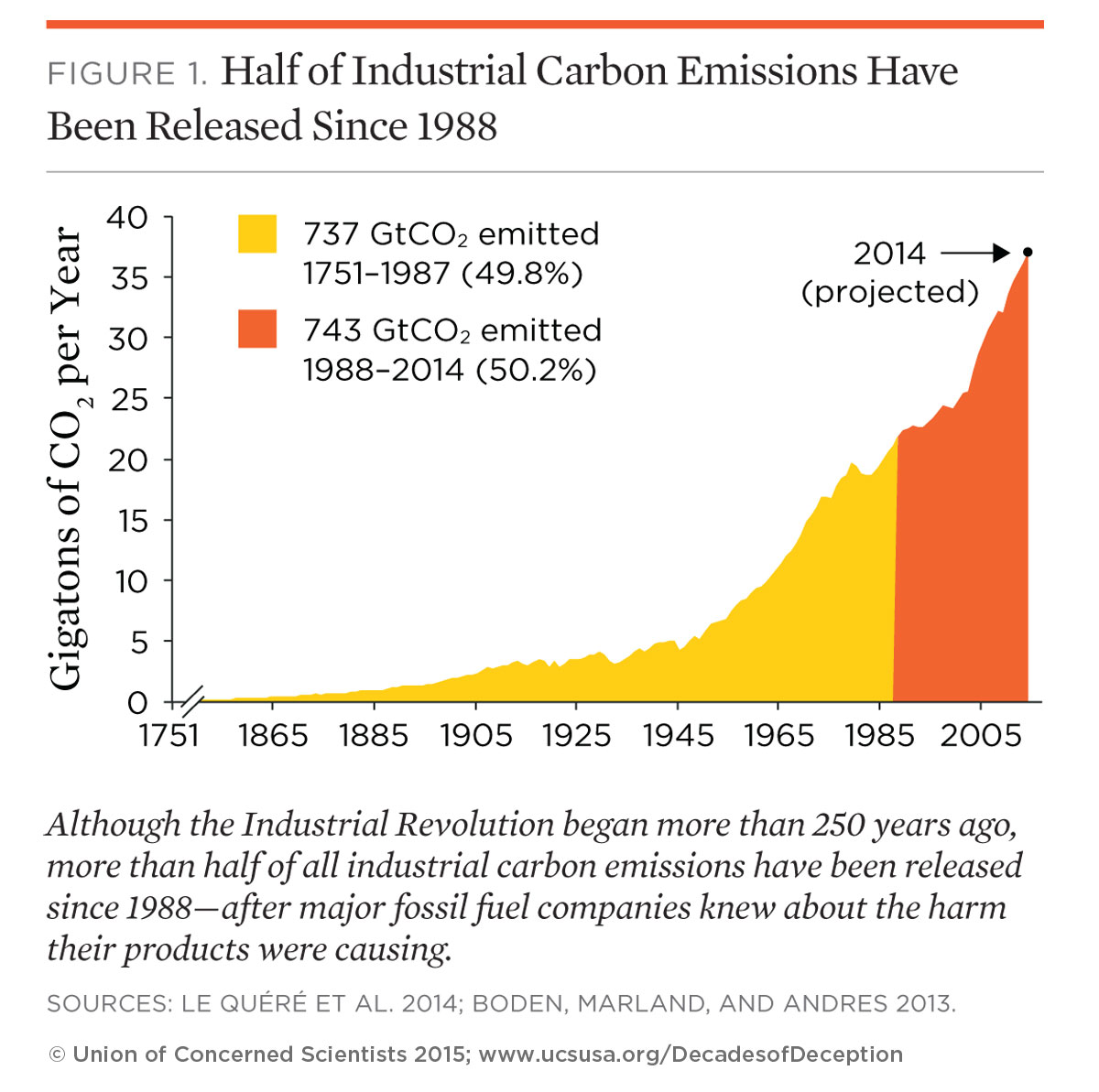 The Climate Deception Dossiers: Internal Fossil Fuel