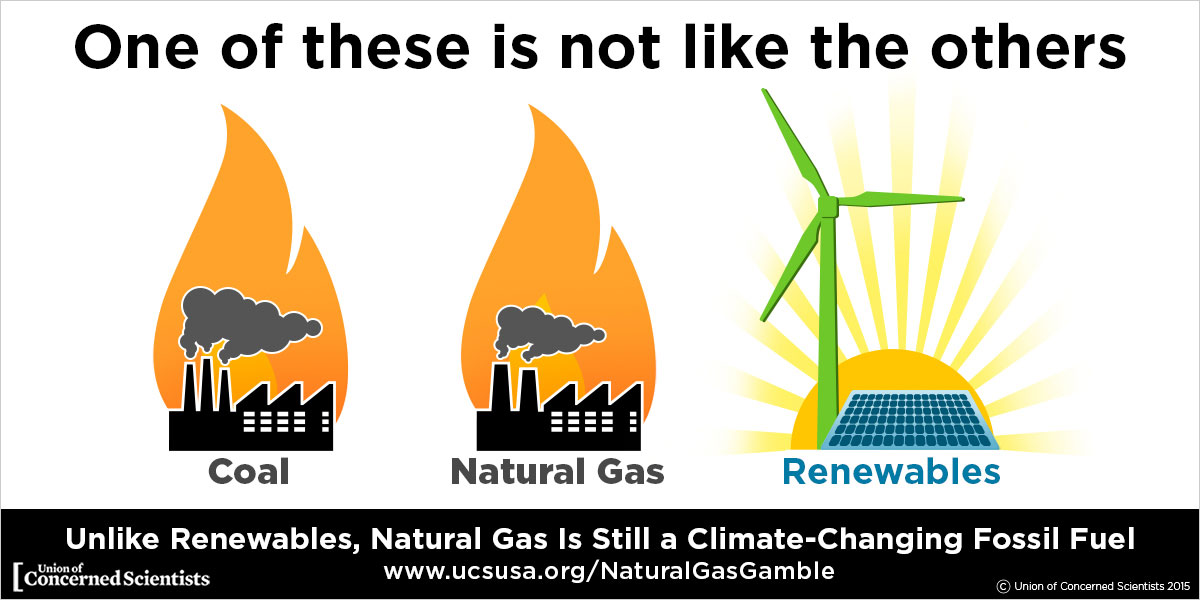 How Do Consumers Use Natural Gas
