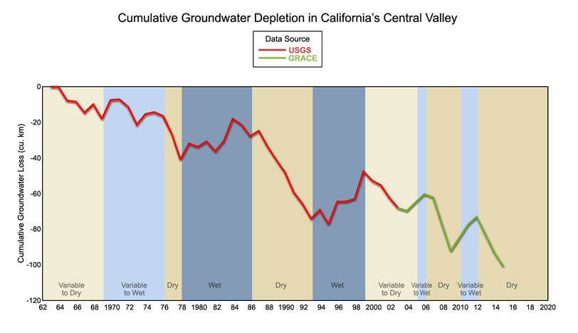 global warming in california California provided an early proving ground for edf's climate work: edf co- sponsored california's global warming solutions act of 2006 (ab 32), landmark .