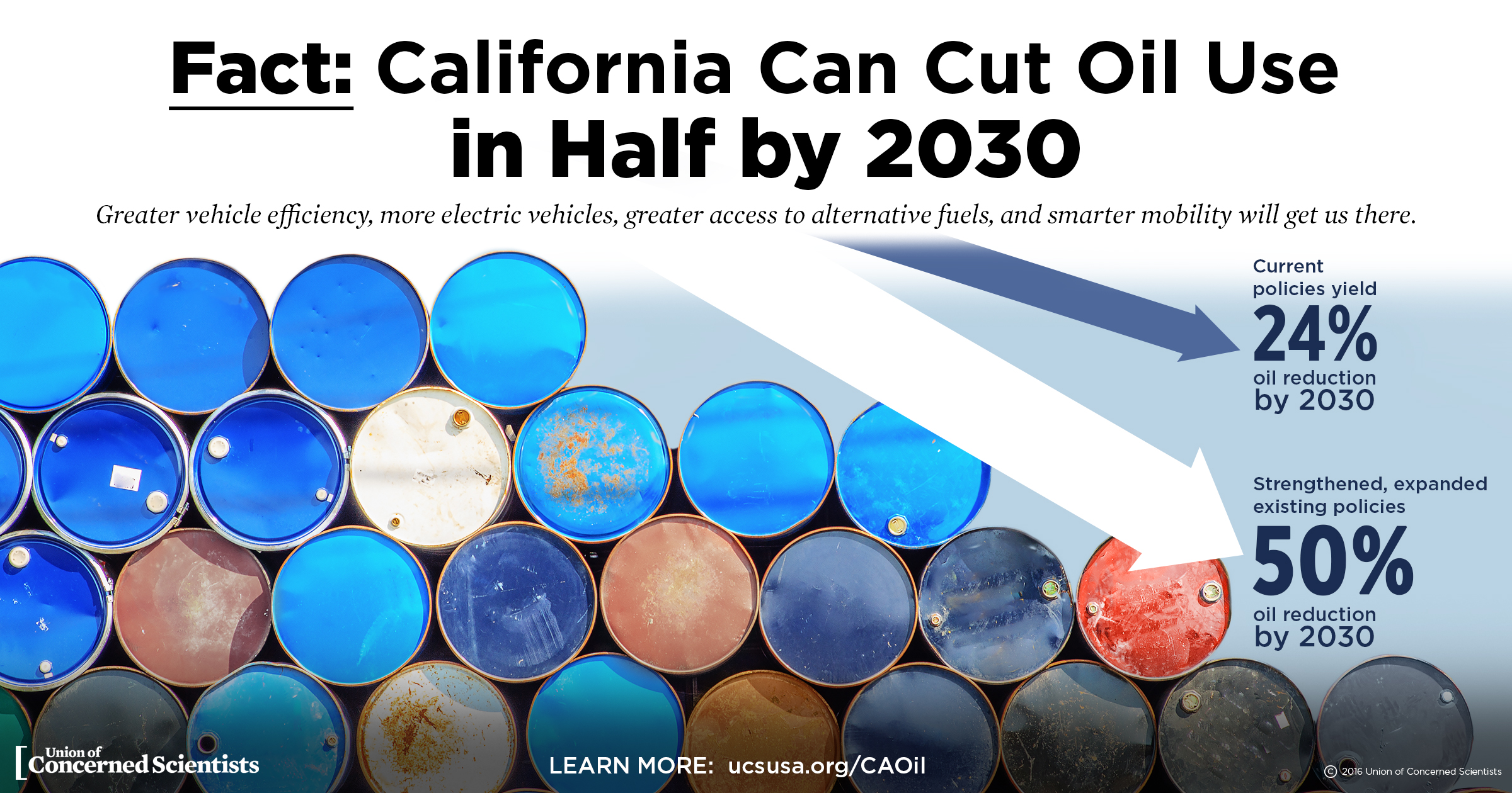 California can cut its oil use by 2030, but it'll take investment.