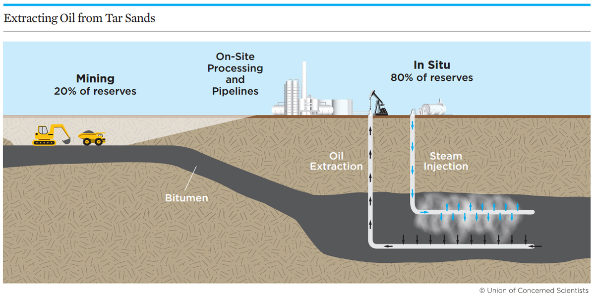 Mining vs in situ tar sands extraction