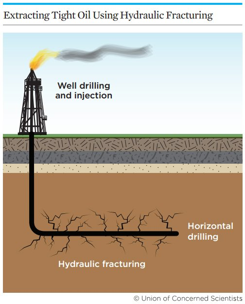 Fracking for tight oil