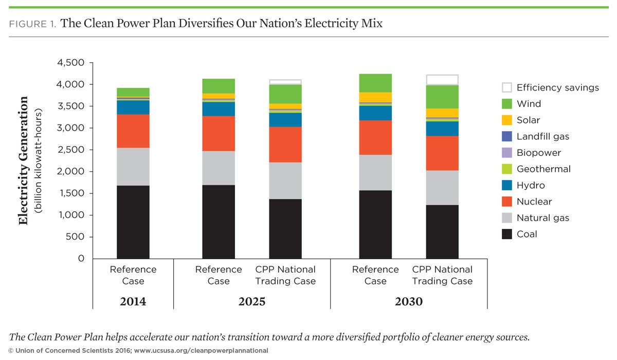 graph of us electricity mix under different clean power plan scenarios