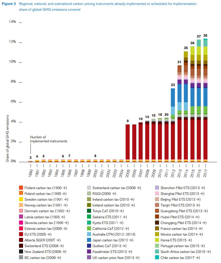 Cap-and-Trade and Carbon Taxes | Union of Concerned Scientists