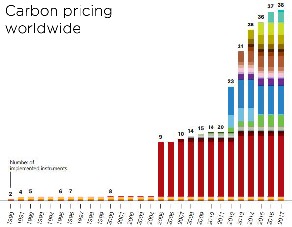 The number of carbon pricing instruments worldwide