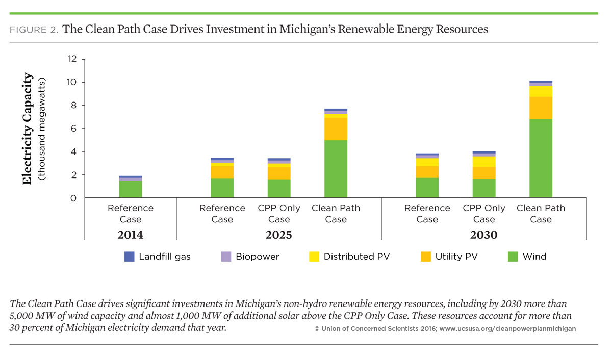 Meeting the clean power plan in michigan 2016 union of for Energy plans