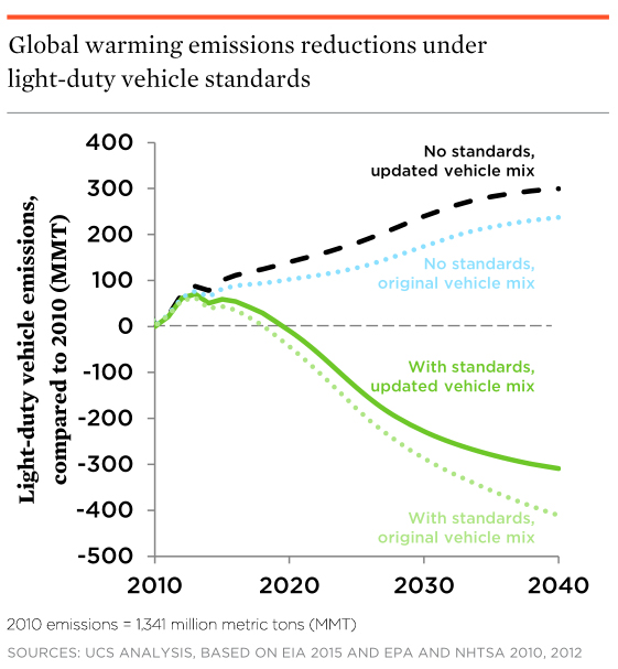 Without strong fuel-economy standards in place, global-warming emissions from passenger vehicles would skyrocket to levels even higher than anticipated in 2012. Flexible standards help reduce emissions; however, consumers buying more trucks and SUVs means that a stronger rule will be necessary to achieve the agencies' original projected level of improvement.