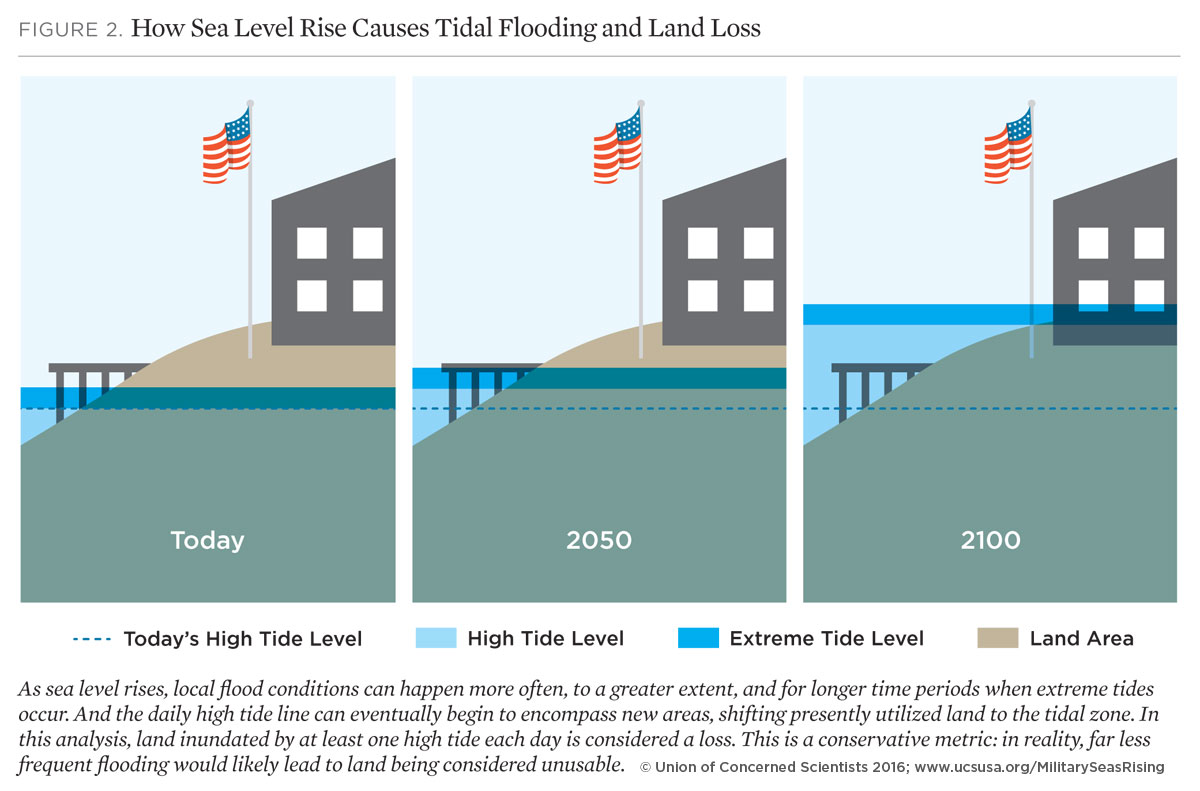 An overview of the issue of the rising sea level