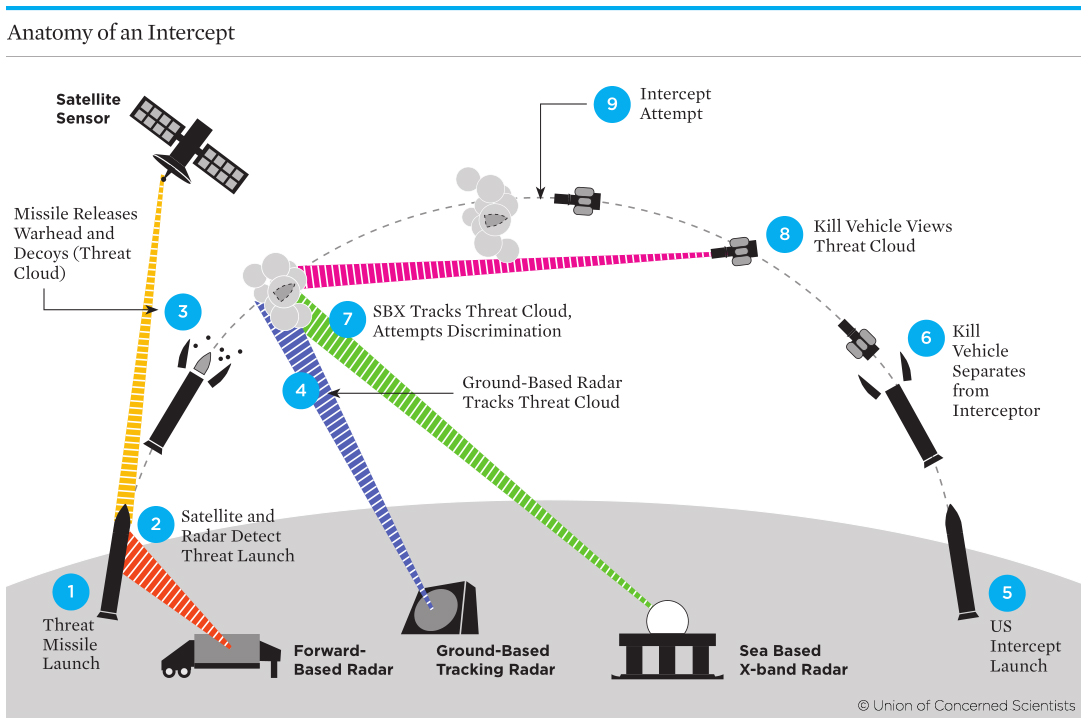Diagram of how missile defense works