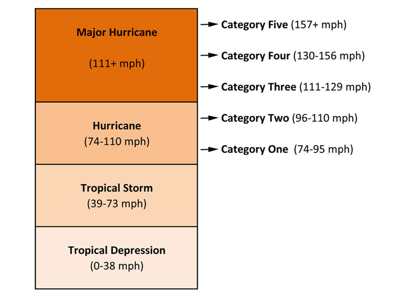 chart of hurricane storm categories