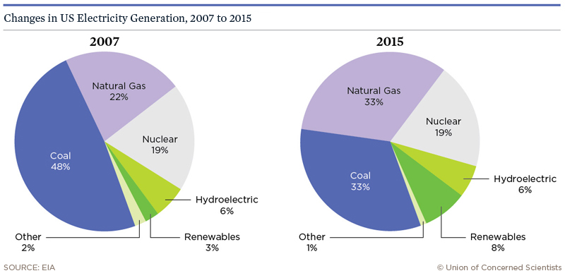 Changes in US electricity generation