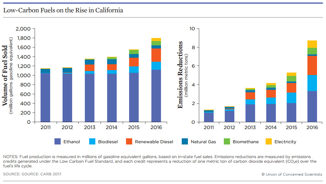 Low-carbon fuels in CA