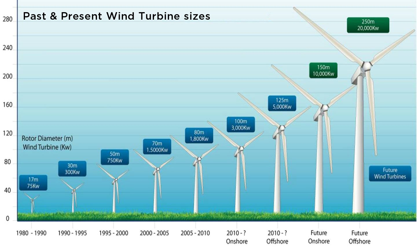 How Wind Energy Works Union Of Concerned Scientists 24 Volt Turbine Wiring Diagram Source Sbc Institute