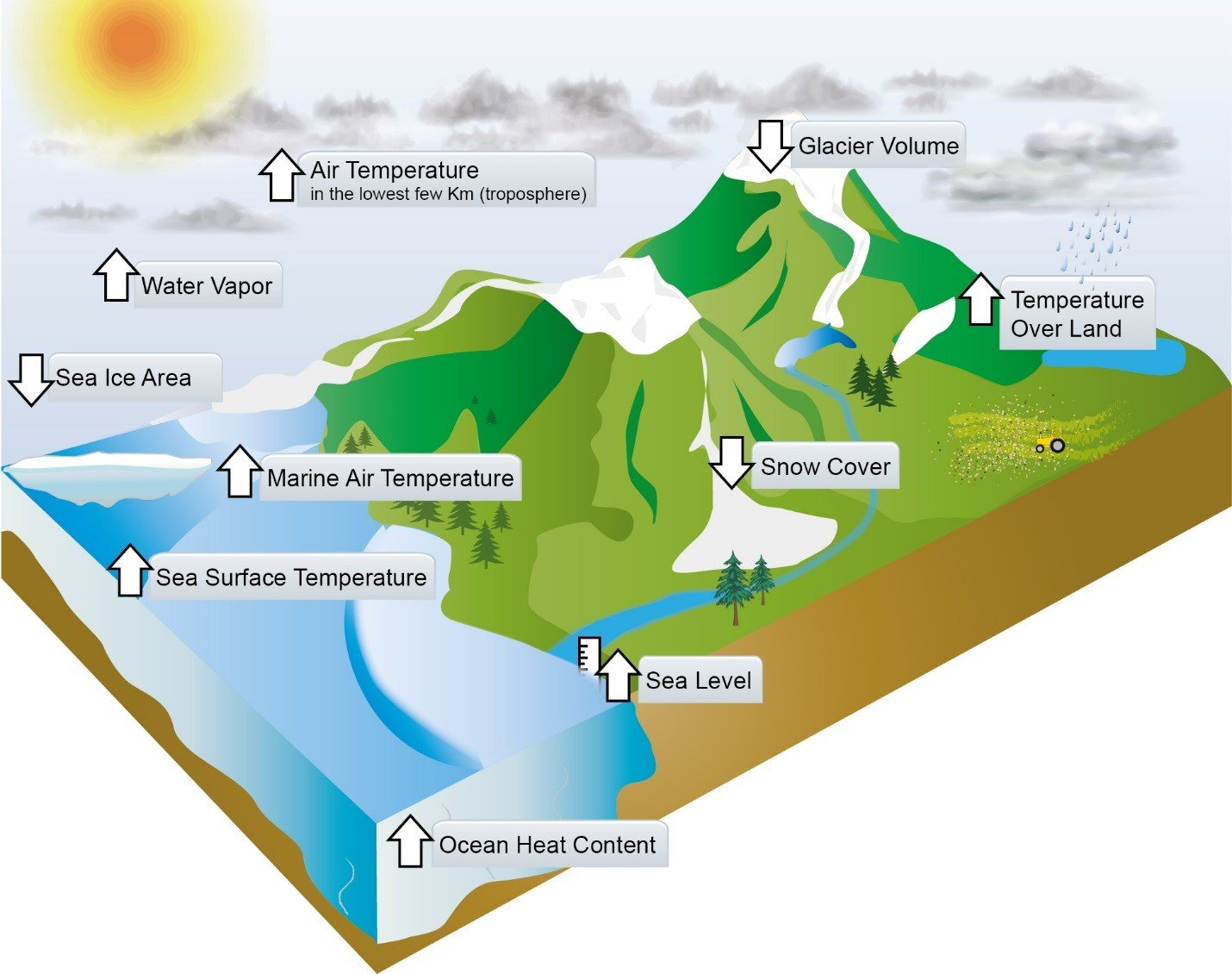 geography global warming This extra heat is causing global warming as well as affecting the earth's weather  patterns2 the greenhouse effect is a central component to keeping our earth.