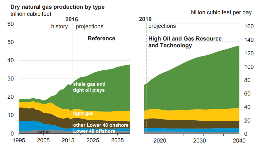 Natural Gas Production Methane