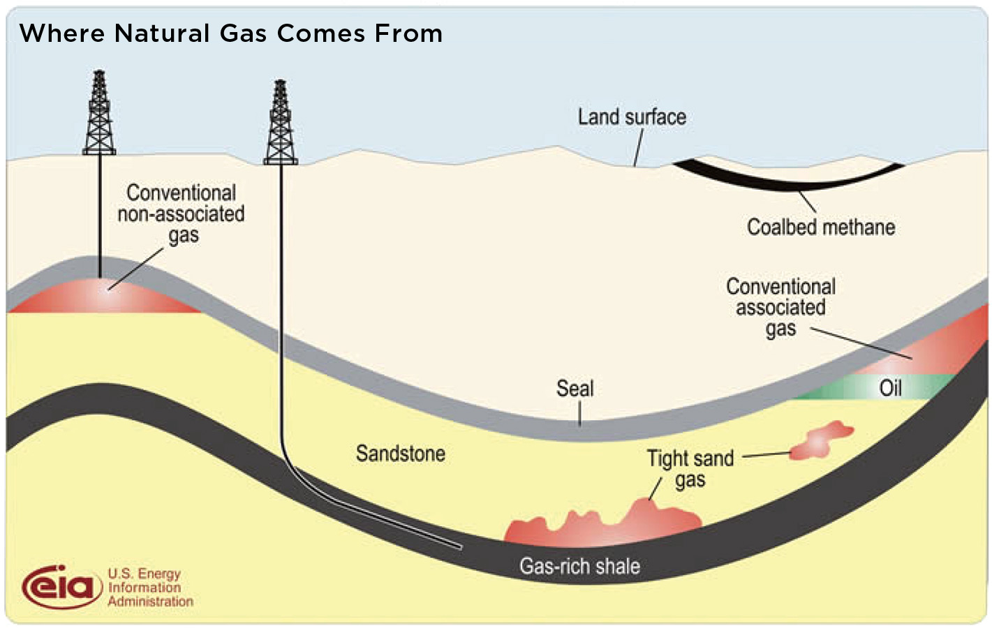 Fracking Natural Gas Vs Coal