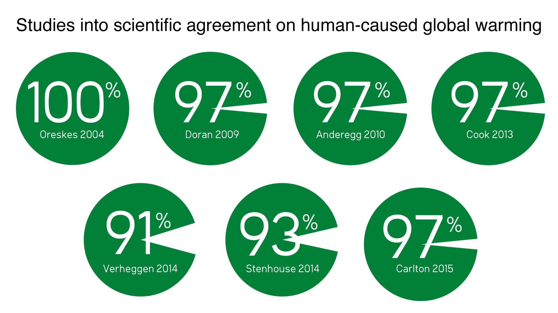 scientists agree global warming is happening humans are the widesp scientific consensus scientists worldwide agree that global warming