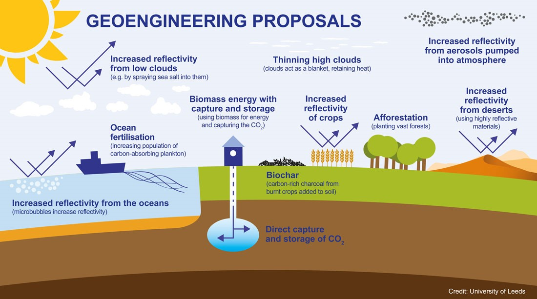 carbon dioxide removal geoengineering
