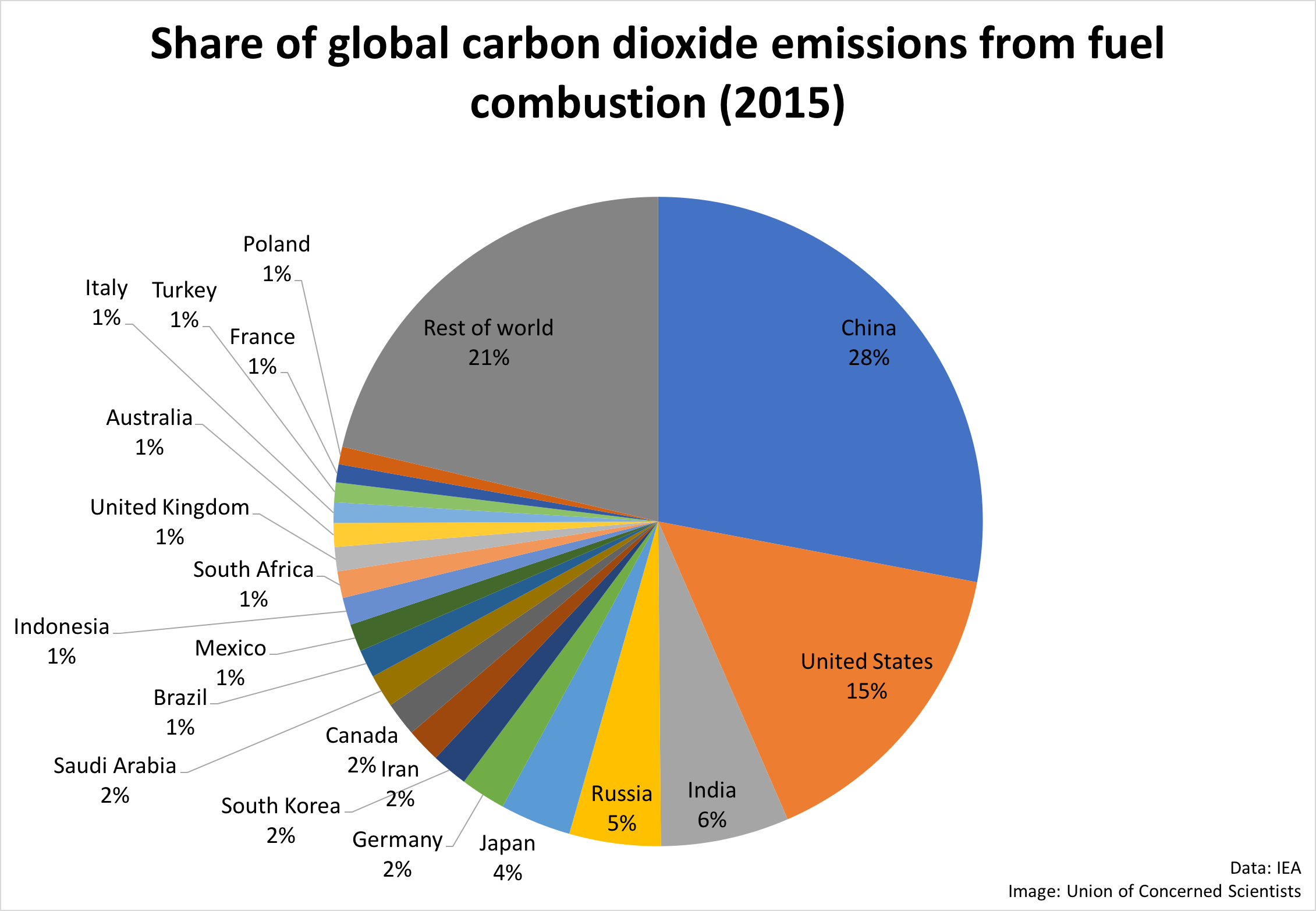[Image: gw-graphic-pie-chart-co2-emissions-by-country-2015.png]