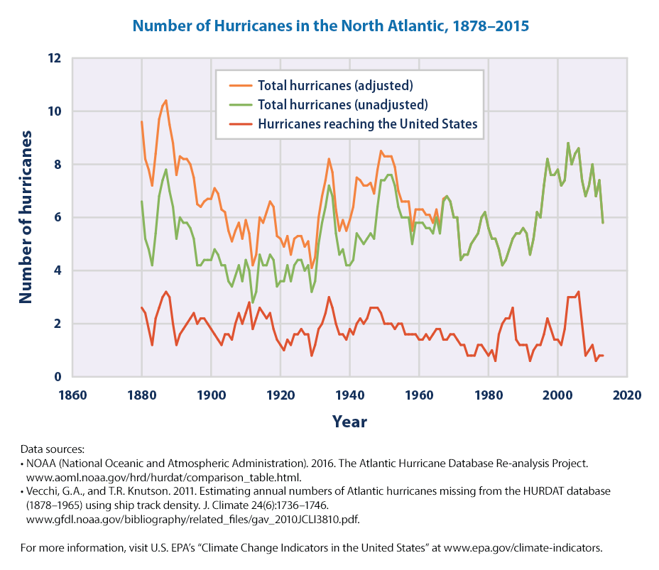 Image result for hurricane statistics