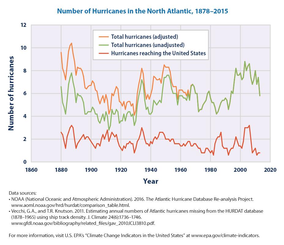 Image result for hurricane statistics