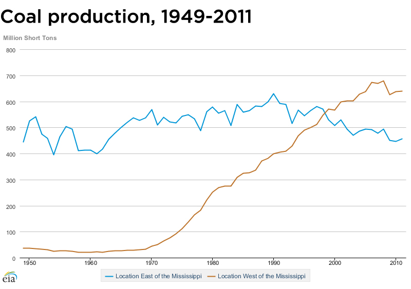 A line chart plotting coal production from the eastern vs western US