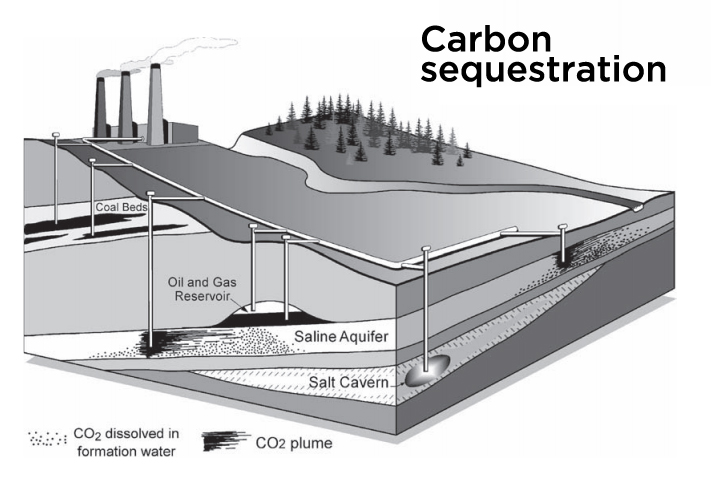 A diagram of CO2 sequestration
