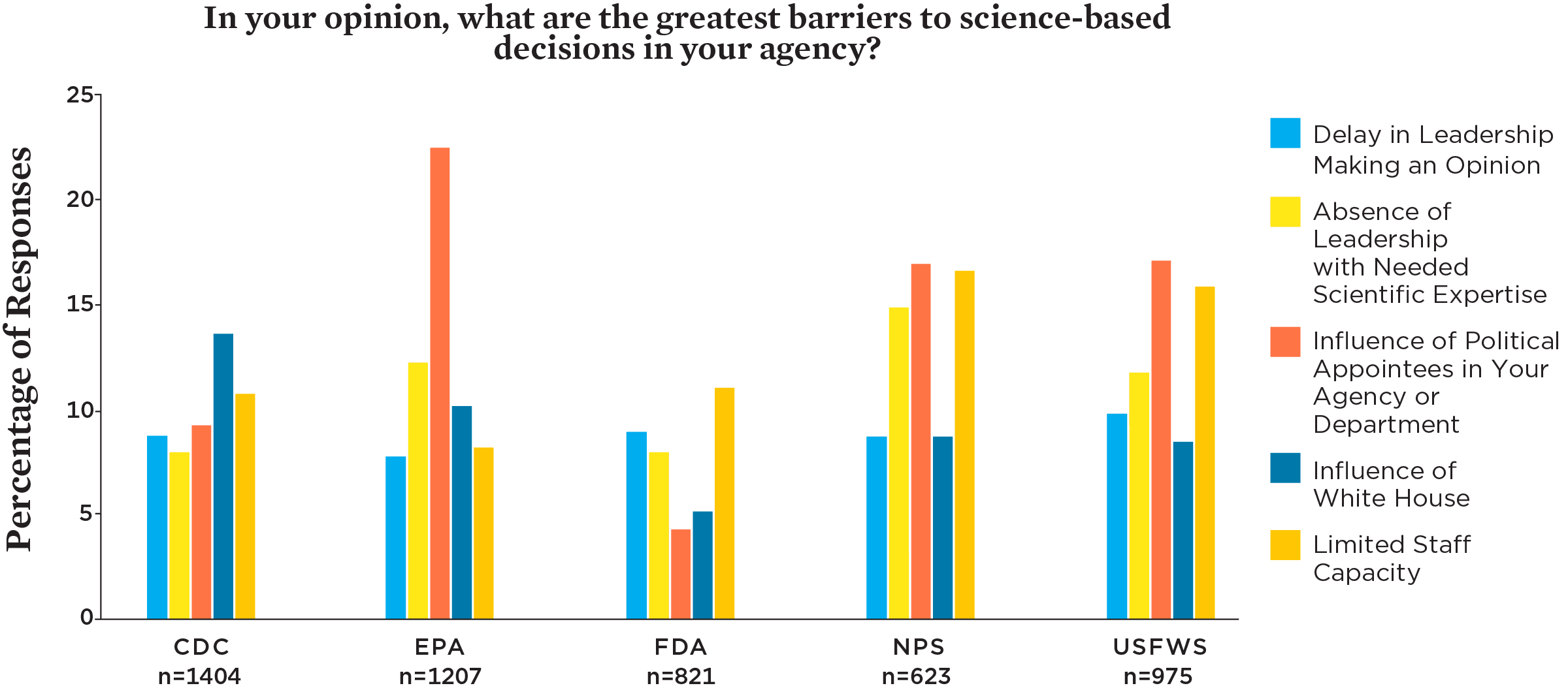 Science Under Trump: Voices of Scientists across 16 Federal