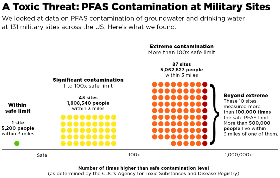 A Toxic Threat: Government Must Act Now on PFAS