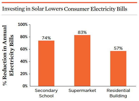Thumbnail of chart showing savings to consumers from a conversion to solar.