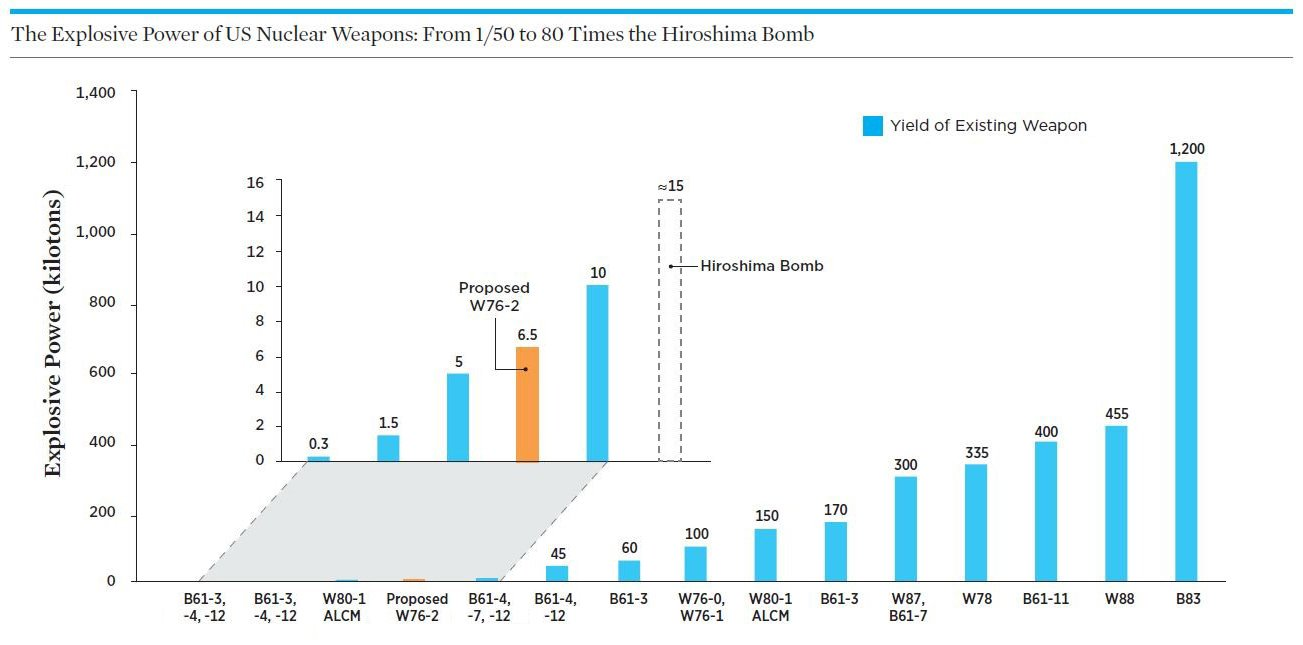Chart of US weapons yields