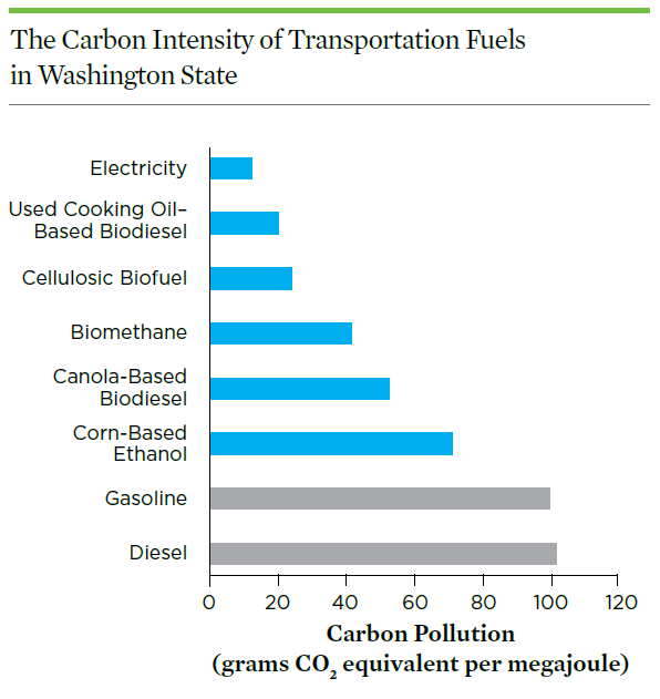 A chart displaying the carbon intensities of different fuels in Washington.