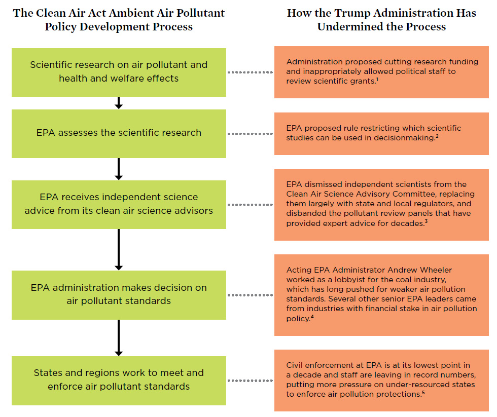 Diagram showing how Trump administration interferes with use of science in pollution regulations