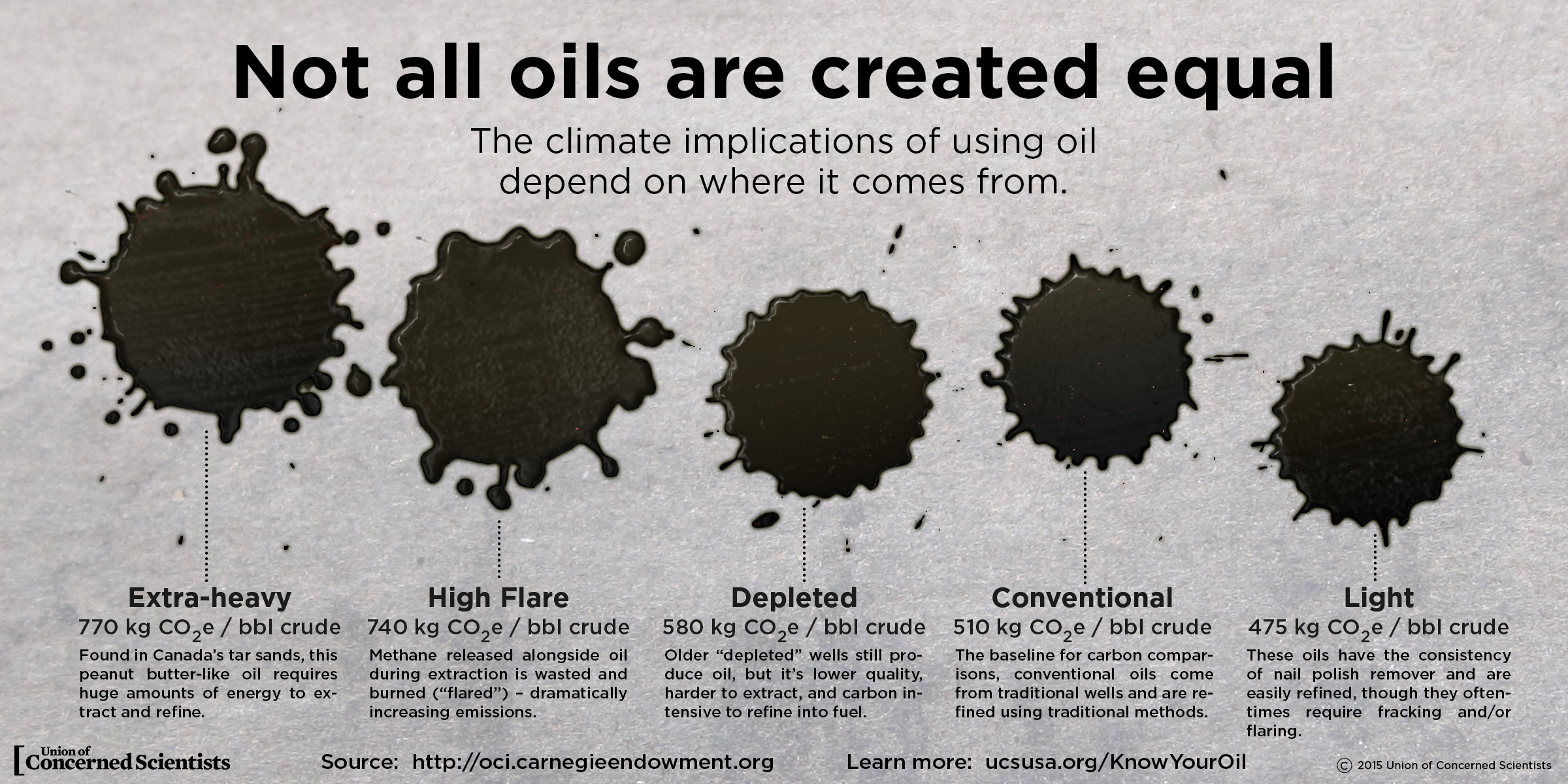 The climate implications of oil depend on where it comes from.