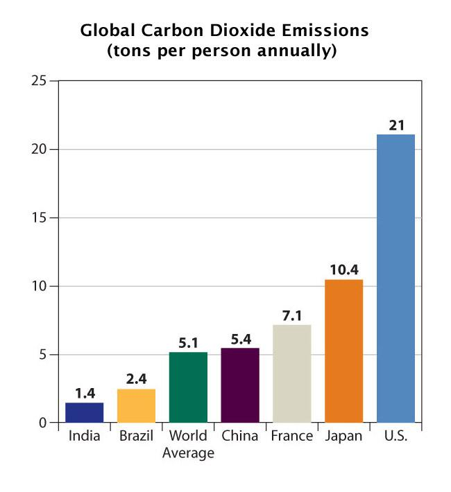 Bar graph showing co2 emissions by nation measured in tons per person annually. The US has the highest amount at 21.