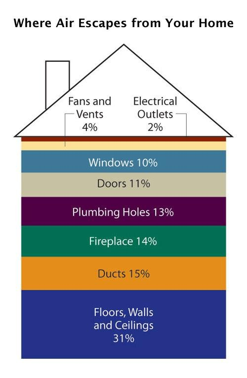A graphic showing where air escapes from homes. Floors, walls and ceilings lead at 31%